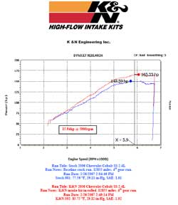 Power Gain Chart for Chevy Cobalt with K&N Air Intake