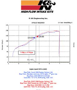 Power Gain Chart for Pontiac Solstice with K&N Air Intake
