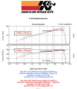 Power Gain Chart for GMC Topkick with K&N Air Intake