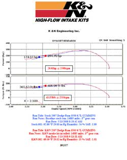 Dyno chart for 2007 Dodge Ram 3500