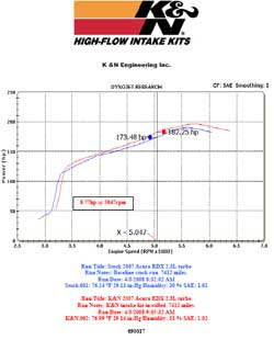 Dyno chart for 2007 Acura RDX with a 2.3 liter turbo engine