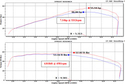 On the dyno a 2014 Yamaha XVS950 Bolt produced an estimated additional 7.14 horsepower and 4.81 lb-ft of torque
