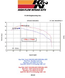 Dyno chart for 2008 Polaris Ranger RZR 800