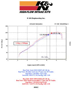 Power Gain Chart for Toyota Scion with K&N Air Intake System