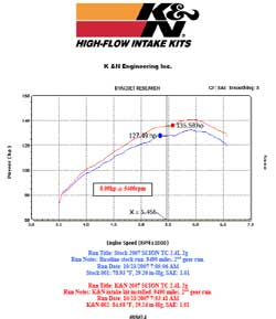 K&N air intake power gain chart for 2007-2010 Scion tC.