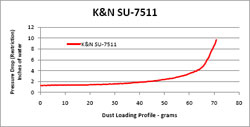 Restriction Chart for SU-7511 Air Filter