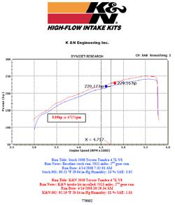 Dyno chart for 2008 Toyota Tundra