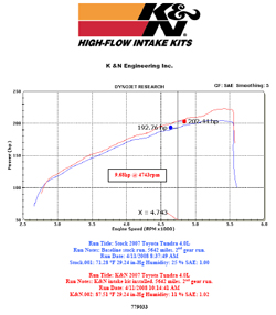 Dyno chart for 2008 Toyota Tundra with a 4.0 liter V6 engine