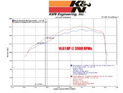 2004 to 2012 Volvo S40 dyno chart