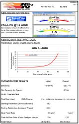 Filter test data sheet for the K&N AL-1010 for the AL-1010
