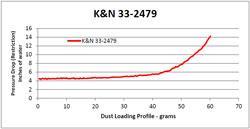 K/&N Air Filter Versa,Versa Note 33-2479