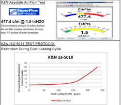 2011-2016 Ford F250 F350 F450 F550 F650 Super Duty K/&N Air Filter New 33-5010