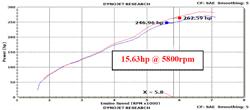Dyno Chart for K&N Chevy Camaro Air Intake 69-4523TP