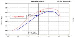 Dodge Nitro R/T Dyno Chart