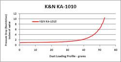 K/&N KA-1010 Filtro de Aire para Kawasaki Z1000 2010-2011 Moto