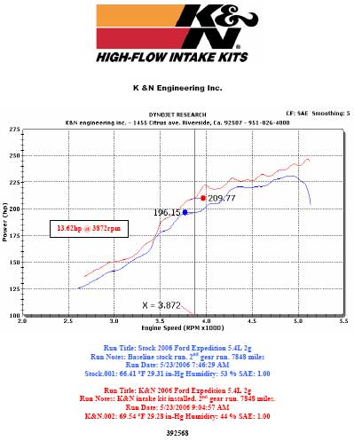 Dyno chart for 2006 Ford Expedition with a 5.4 liter V8 engine
