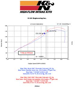 Power Gain Chart for Chevy Colorado with K&N Air Intake