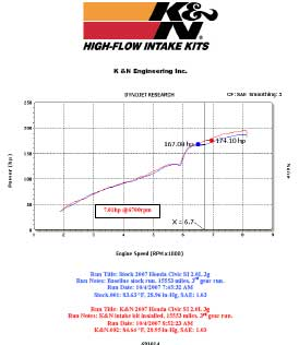 Power Gain Chart for Honda Civic Si 2.0L with K&N Air Intake