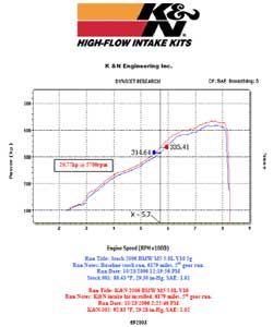 Power Gain Chart for BMW M5 with K&N Air Intake