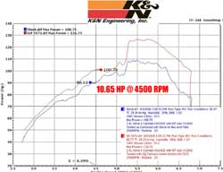 Power Gain Chart for Nissan 240SX with K&N Air Intake