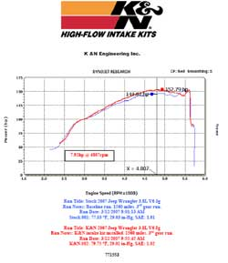 Power Gain Chart for Jeep Wrangler with K&N Air Intake