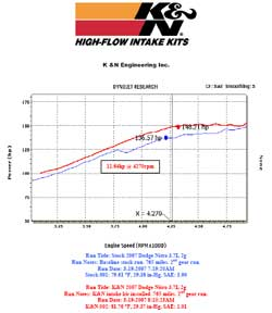 Power Gain Chart for Dodge Nitro with K&N Air Intake
