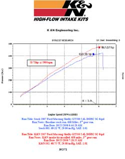 Power gain chart for Ford Mustang Shelby with K&N air intake system