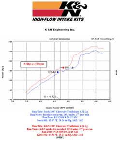 Dyno chart for Chevrolet Trailblazer with a 4.2 liter engine